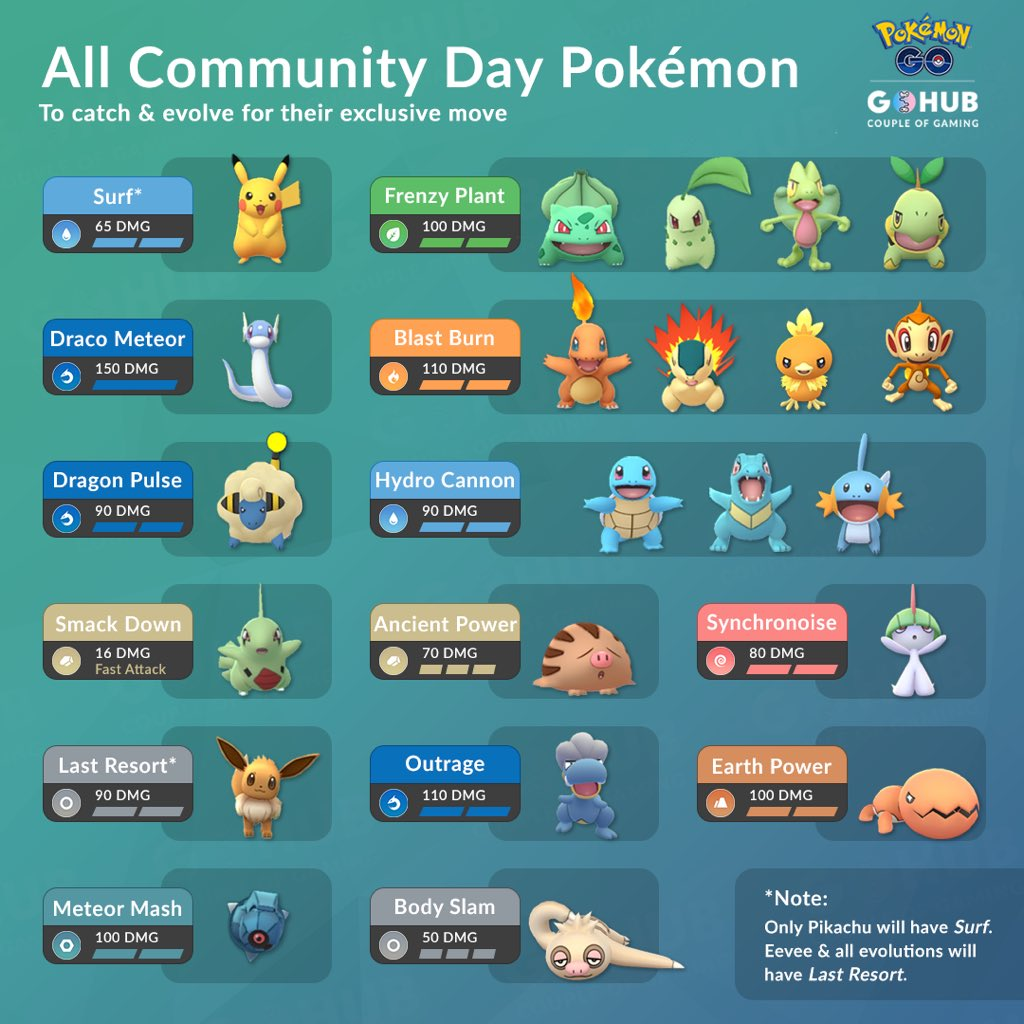 The #PokemonGOCommunityDay weekend is right around the corner   Here is everything you need to know to be prepared including a graphic showcasing every bonuses that will be active during CDay hours  Which #ShinyPokemon are you targeting?   #PokemonGO <br>http://pic.twitter.com/3GESJ1MYR5