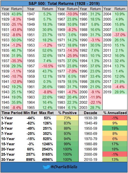 Доходност на S&P 500 (1928 - 2019)