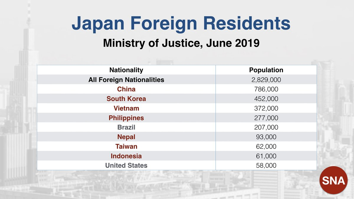 Here is the latest data on the foreign resident population of Japan. The fastest growing group are the Vietnamese, and they appear set to take over the Number Two position from South Koreans in the foreseeable future. (MP) #Japan #Foreigners #Vietnamese #Population #Statistics