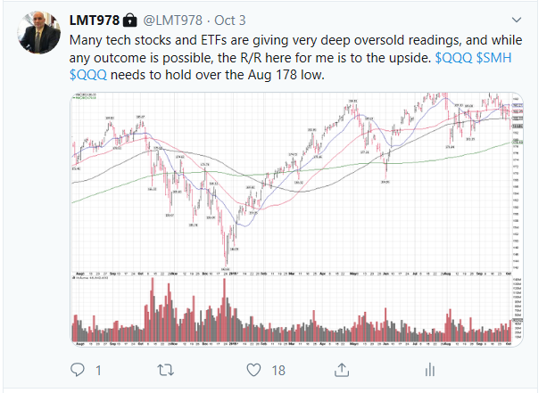 Blue Chip Daily Trend Report On Twitter 6 October 2019 Qqq Technical Buy Signal The Technical Buy Signals To Buy The October 3 2019 Market Low Qqq Is Currently At 13 From