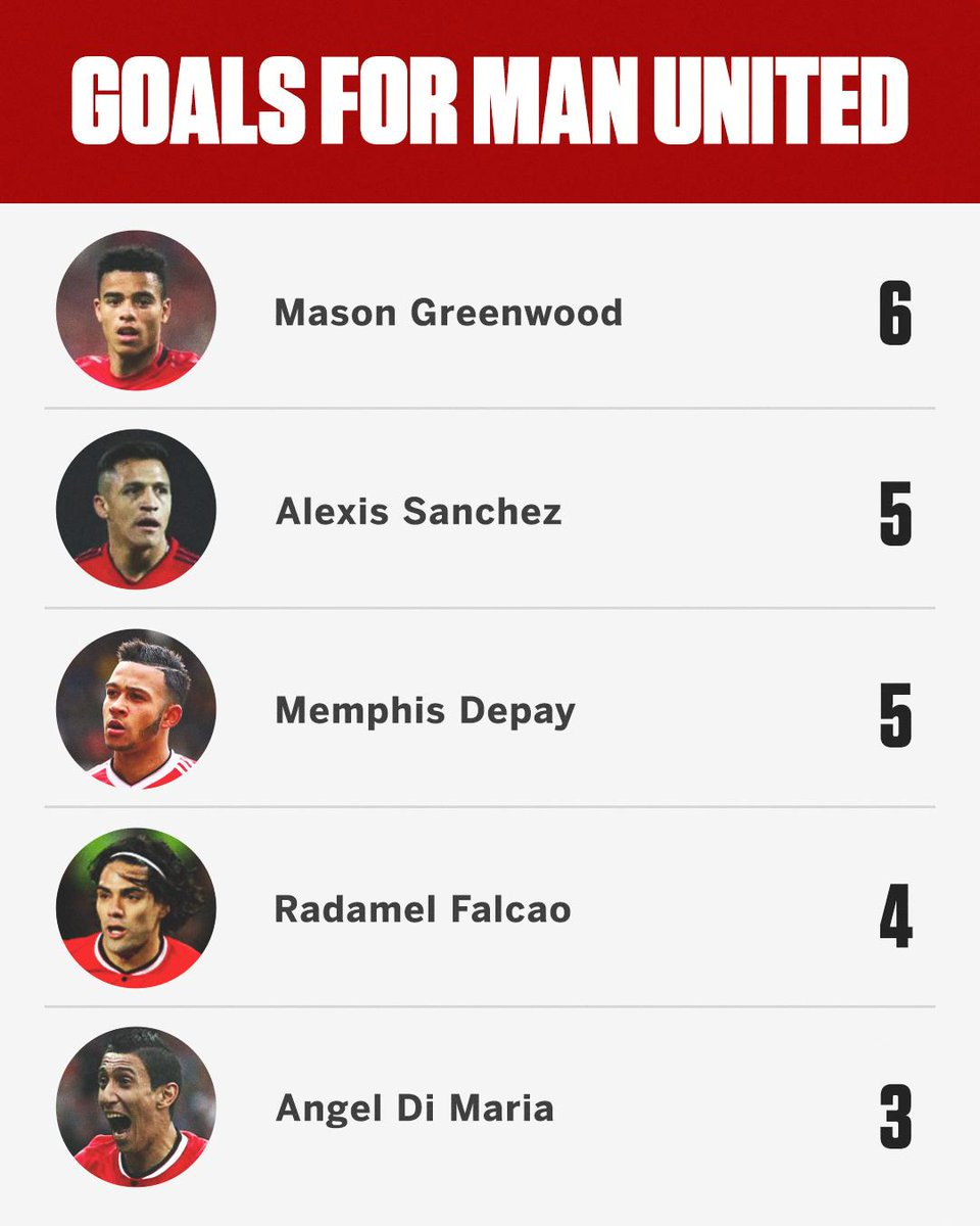 Mason Greenwood has already outscored some of Man United's biggest signings in recent years 🔥