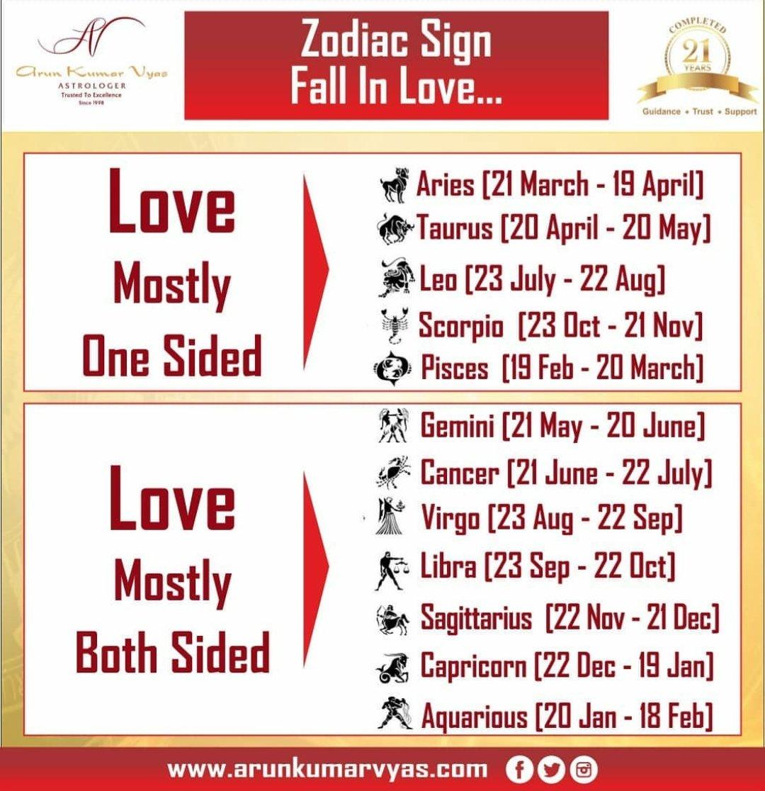✍️ Zodiac Sign Fall In Love...💞..#arunkumarvyas #vyascard #aries #Taurus #gemini #cancer #leo #virgo #libra #scorpio #sagittarius #capricorn #aquarius #pisces #Astrology #zodiacsigns #horoscopes #horoscope #lovequotes #love #romance #positivevibes #positive #Bestastrologer