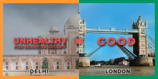 Air quality in #Delhi 💨😷 is worse than #London. PM2.5 in µg/m³: Delhi 59.5 vs 7.28 London. 5PM IST #AirPollution #KnowYourAir