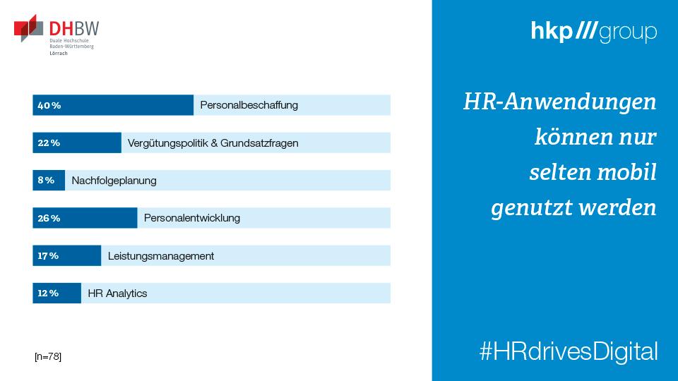 Nur 40 Prozent der Studienteilnehmer konnten für den Bewerbungsprozess mobile Endgeräte nutzen.Studienreport #HRdrivesDigital zum Download:https://link.hkp.com/HRdrivesDIGITAL#HR #Digitalisierung #HRtech #Recruiting