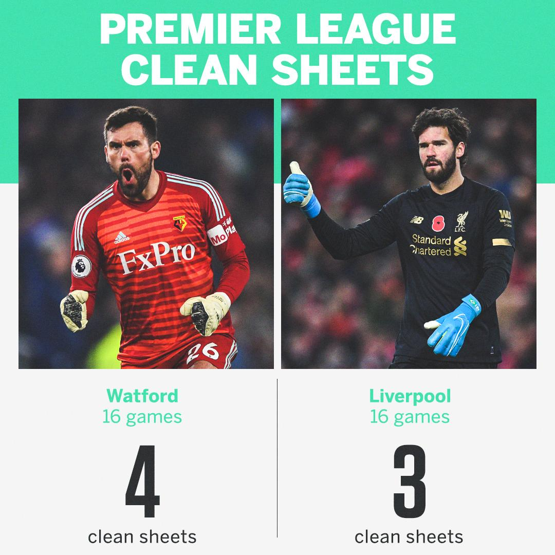 Bottom of the table Watford have kept more Premier League clean sheets than top of the table Liverpool this season 👀