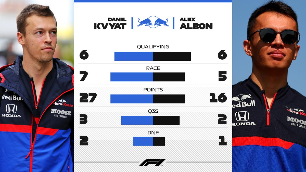 ⚔️ @kvyatofficial got to test himself against two team mates this season...  👀 First it was @alex_albon   #F1 @ToroRosso