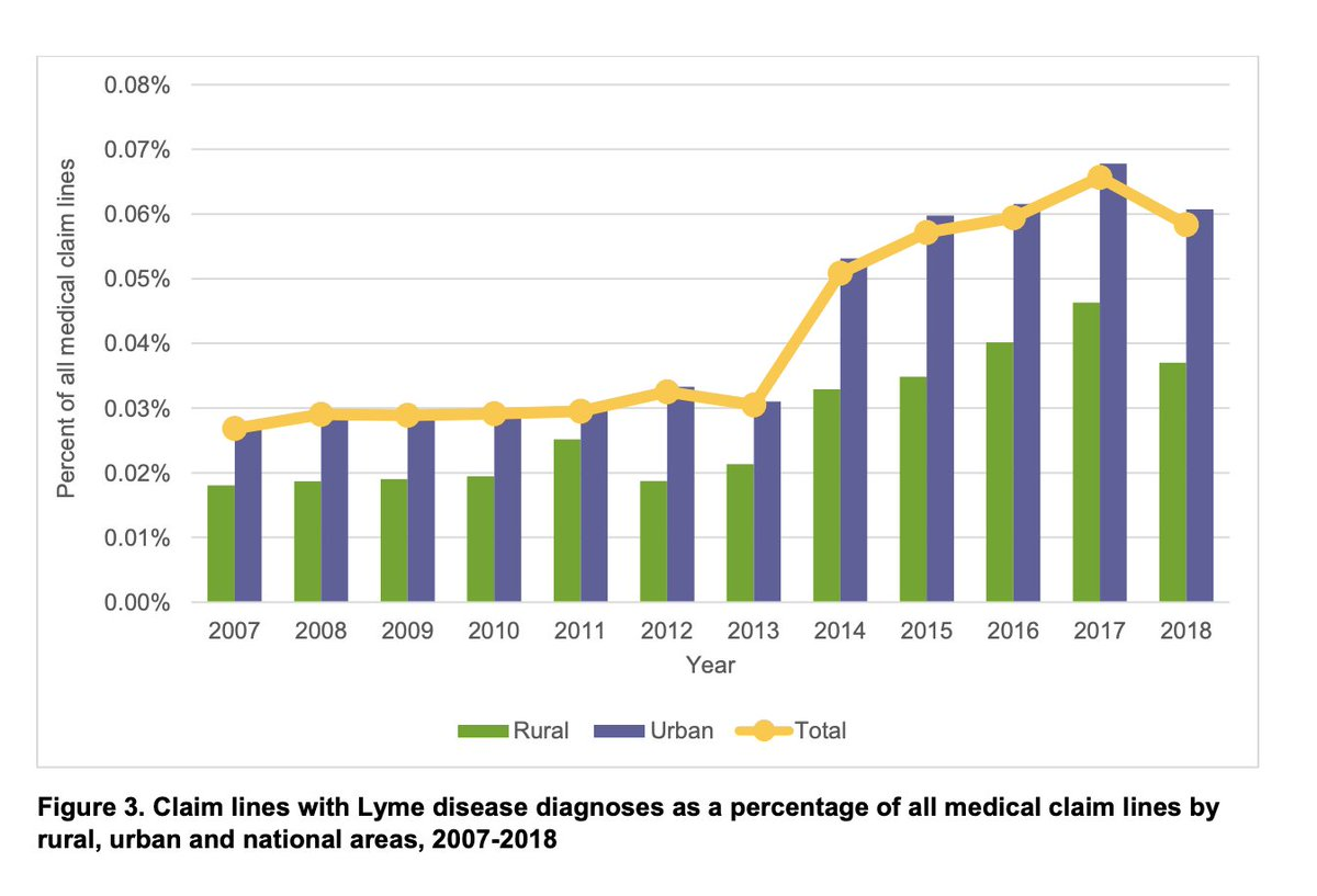 test Twitter Media - New paper by @FAIRHealth shows individual insurance claims with diagnosis of Lyme disease increased nationally by 117% from 2007 to 2018.  #LymeDisease https://t.co/jnslVz6j9R https://t.co/Cfd0ITpPo6