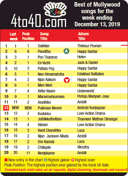 #Top20 #MalayalamSongs This Week i.e. December 14, 2019  http://4to40.com/?p=42897 pic.twitter.com/2IKVTg2Ye3