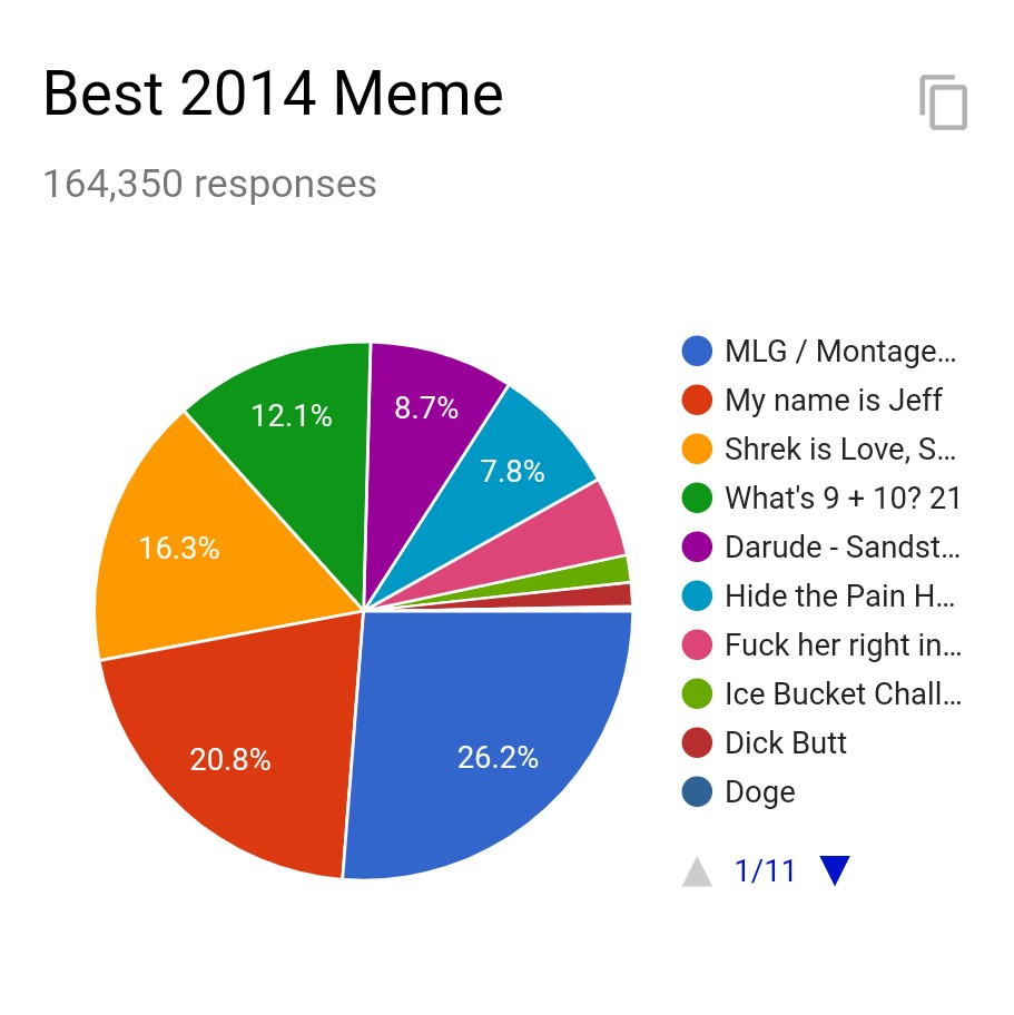 Dr Grandayy On Twitter An Overall Well Contested Election But Mlg Ultimately Grabs The Win Mom Get The Camera Now You Can Vote For The Best 2015 Meme Here Https T Co 1ibwhrlkrl As Always
