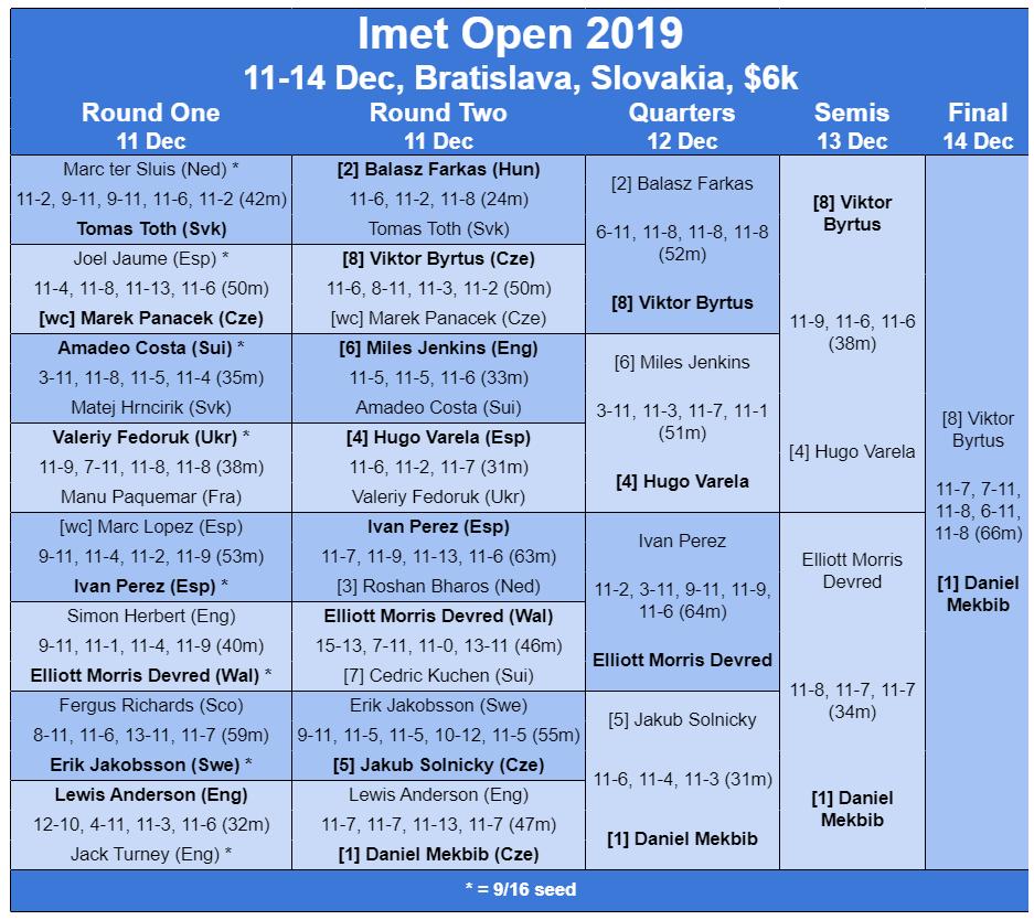 Slovakia : @DanielMekbib wins a five-game all-Czech Imet Open final in Bratislava ... thesquashsite.com/imet-open-2019