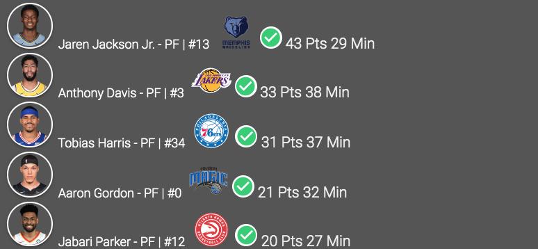 #NBA Friday, 12/13 #Top5 Starting PF #GrindCity Jackson Jr. 43 Pts #LakeShow Davis 33 Pts #PhilaUnite Harris 31 Pts #MagicAboveAll Gordon 21 Pts #TrueToAtlanta Parker 20 Pts #NBATwitter #Stats #FantasyBasketball