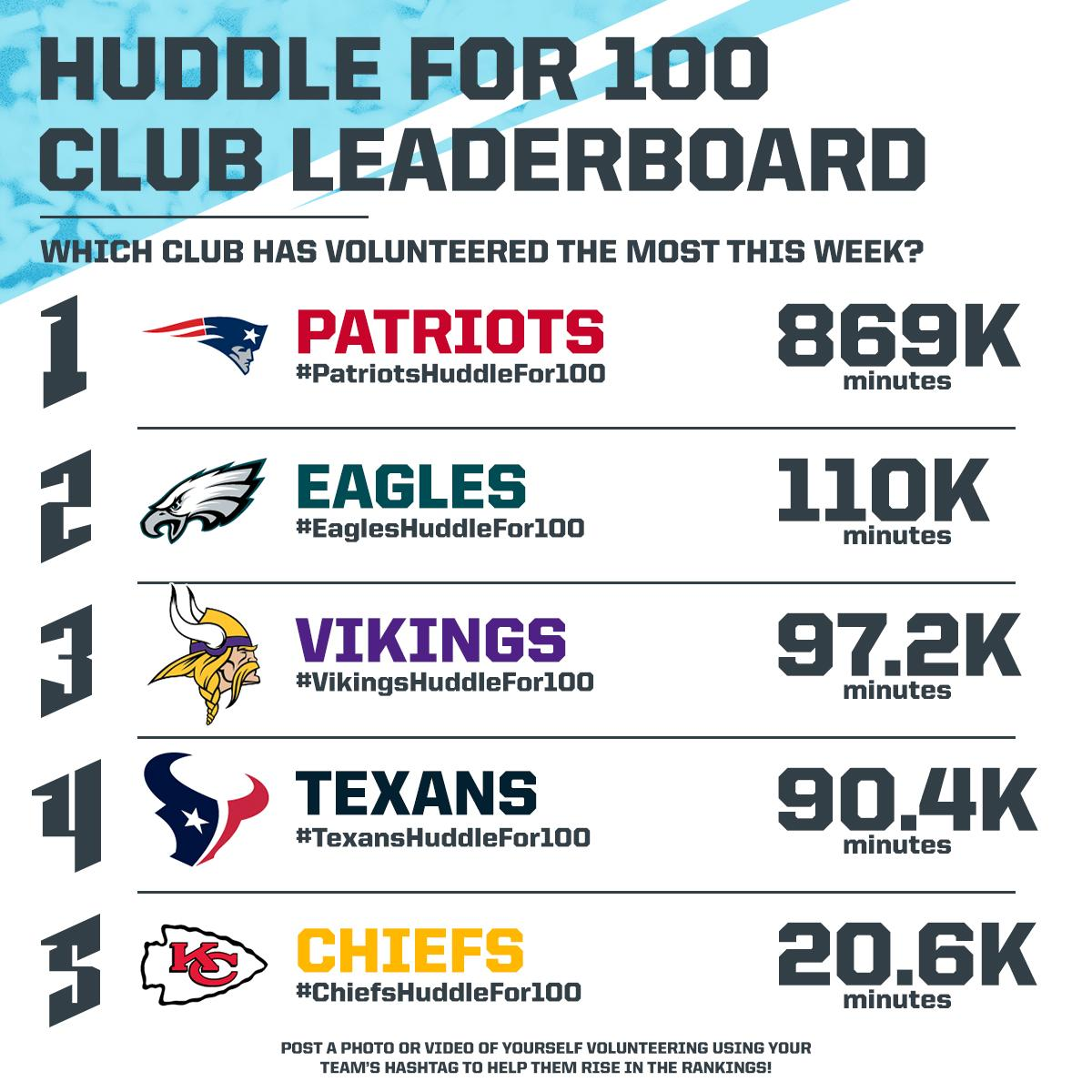 This week's leaders in the #NFLHuddleFor100 Team Challenge! #NFL100   Want to help your team and community? ➡ http://bit.ly/2PjVehH