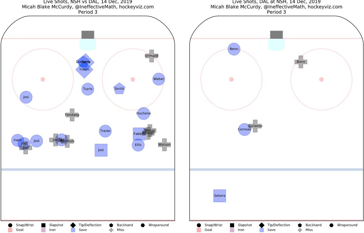 The Predators outshot the Stars 16-3 in the third period, but I think the Stars were pretty okay with it, and for good reason. Not much of a threat there.