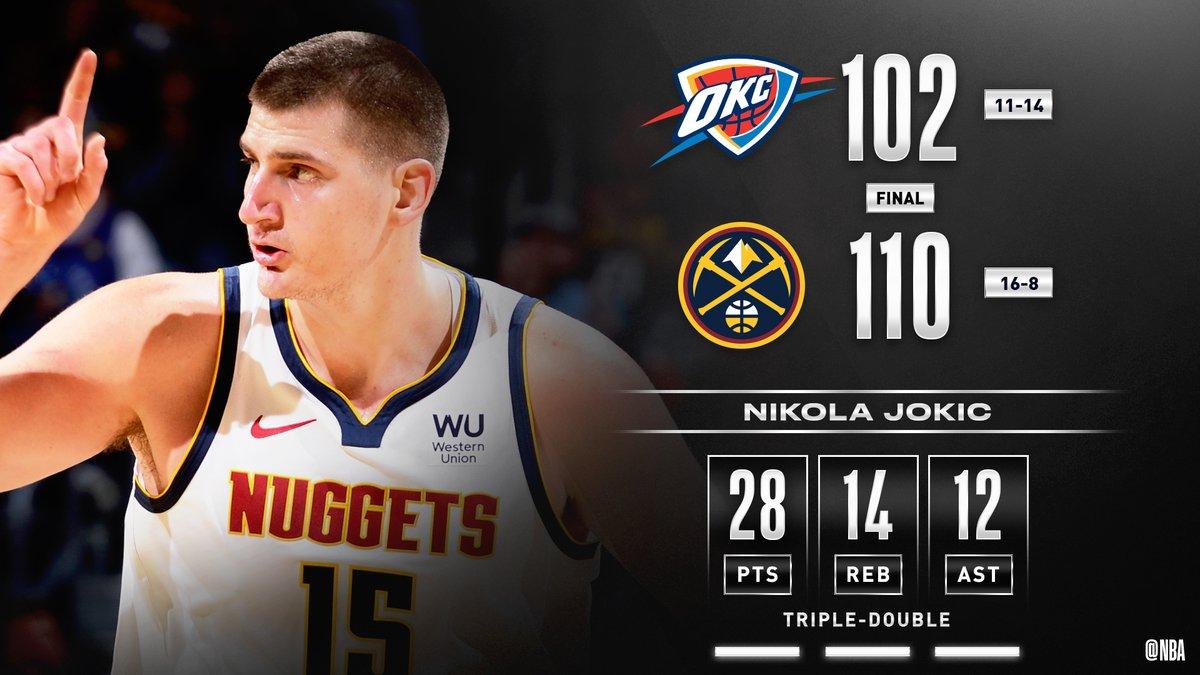 Nikola Jokic posts a monster triple-double to lead the @nuggets past OKC! #MileHighBasketball  Will Barton: 18 PTS, 6 REB Steven Adams: 18 PTS, 14 REB, 2 BLK