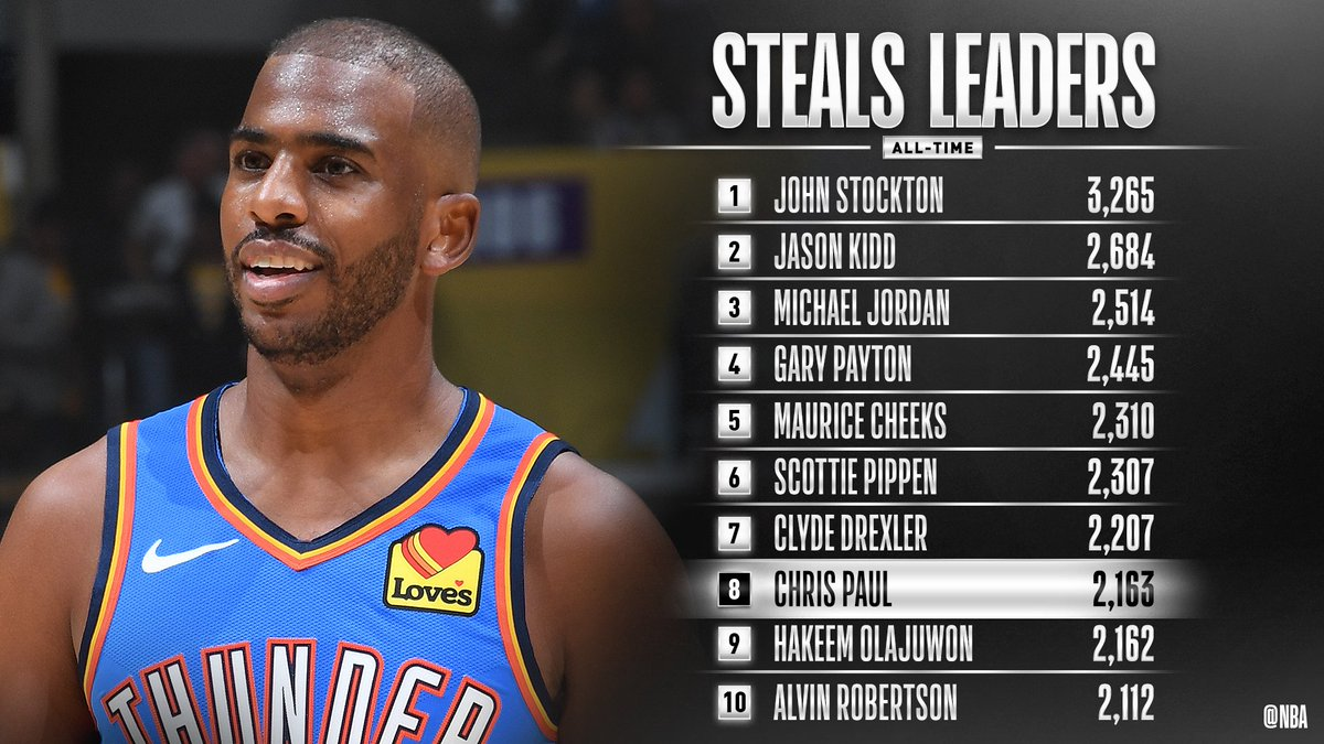 Congrats to @CP3 of the @okcthunder for moving up to 8th on the all-time steals list! #ThunderUp