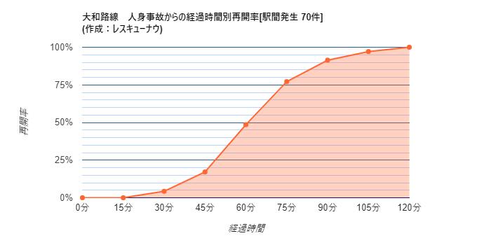 画像,【大和路線】13:48頃、加美~平野駅間で人身事故が発生し、一部区間で運転を見合わせています。統計から推測される再開時刻は14:50±20分です。 https:…
