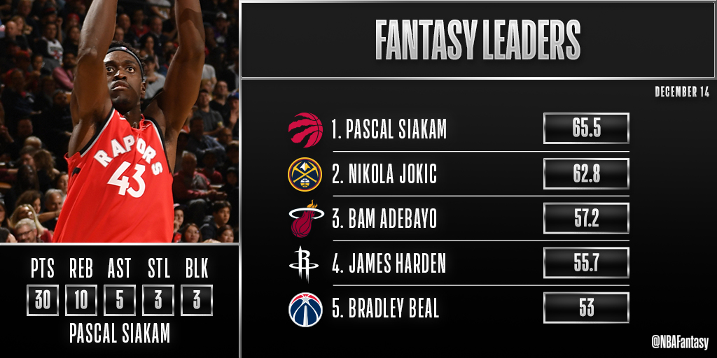 Pascal Siakam fills up the stat sheet en route to 65.5 FPTS in Toronto. 🔥🌶️  Spicy P is the #NBAFantasy Player of the Night!