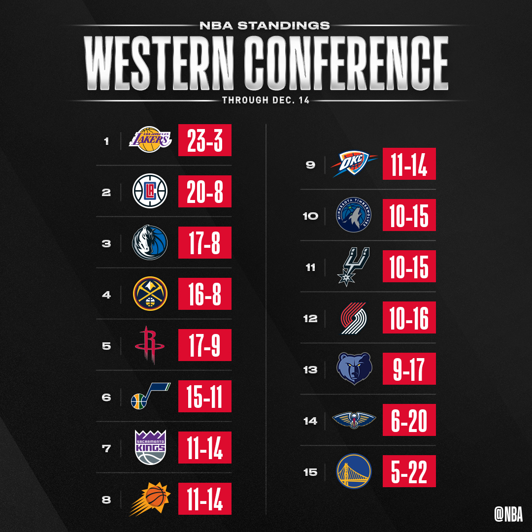 👀 the updated #NBA standings through Dec. 14!