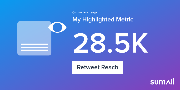 My week on Twitter 🎉: 495 Mentions, 23.2K Mention Reach, 34 Likes, 3 Retweets, 28.5K Retweet Reach. See yours with sumall.com/performancetwe…