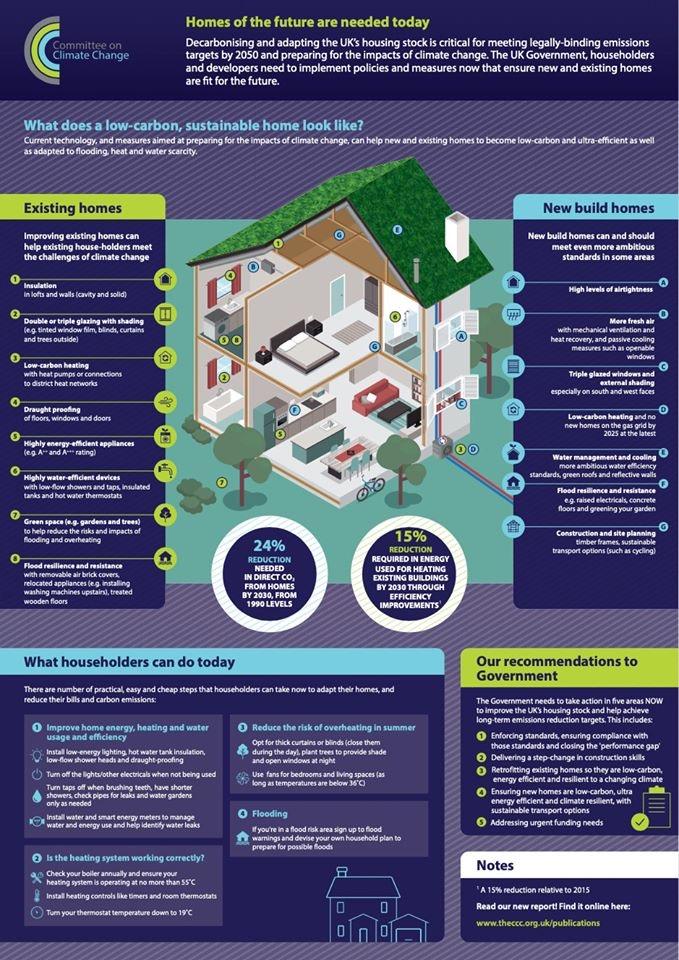 #home #house #energy #energyefficiency #economics #facts #consumer #behavior