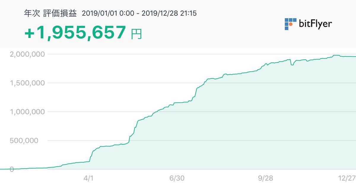 今年も終わりなので年次あげる。証拠金5万円がおよほ200万円になりました。あと、ビットオッズでも50万プラスなので仮想通貨で250万くらいかな。来年はこのままだと多分こんなに稼げないだろうね。またバブル来ることを祈る。#bitFlyer評価損益 #bitFlyer