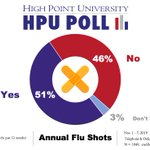 #hpupoll says about half (51%) of North Carolinians got a flu shot in last year.  63% of those with kids (under 18) said they'd have their kids get the flu vaccine.  See pages 7-8 of memo: https://t.co/sVE5U8CdJP