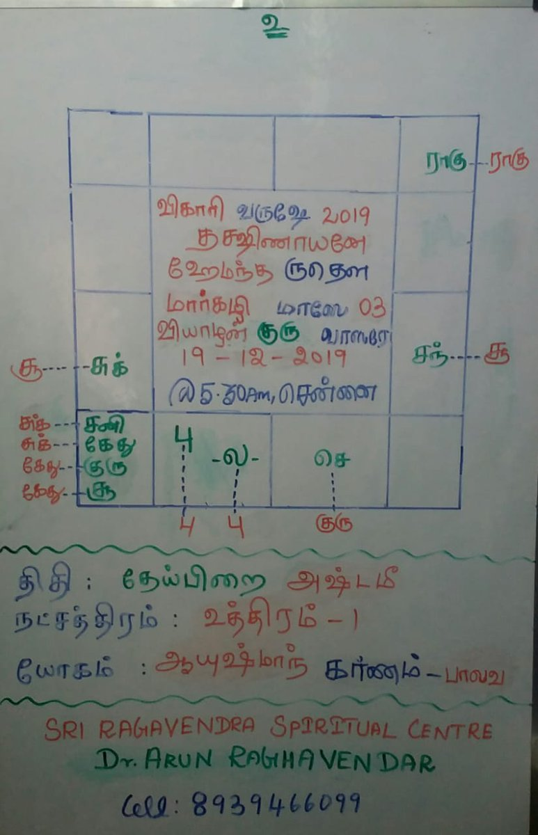 27 Airtel Astrology Number Chennai - Zodiac art, Zodiac ...