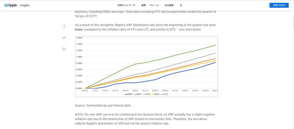 いわゆる仮想通貨のインフレ率と言われているもの。Q3 2019 XRP Markets Reportの図とは特にXRPのデータが異なっているためXRPの推移だけ違う様子での描写になっている。正確なデータと計算方法が不明のため正確に再現できない。。。XRPのCMCと内部データの相違点を明確に論じてもらいたいところね。