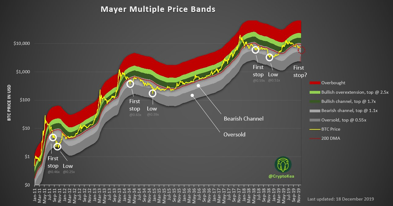 Mayer Multiple Price Bands chart