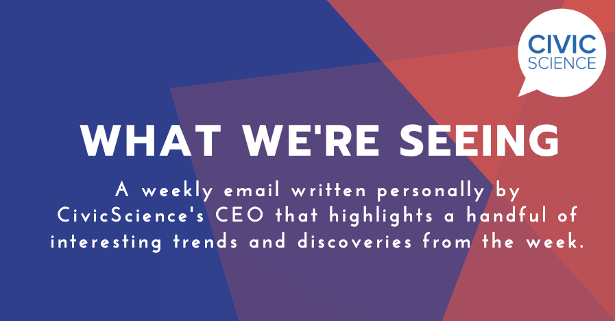 📩Get the most interesting CivicScience trends and discoveries in your inbox every Saturday. Subscribe to the What We're Seeing newsletter ➡️https://bit.ly/2LnRj0b