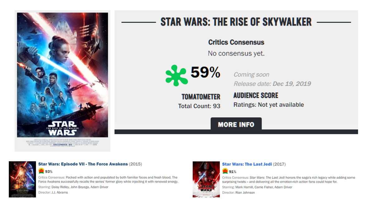 Lights Camera Pod On Twitter Star Wars Theriseofskywalker Opens With A 59 On Rotten Tomatoes From Critics Critic Scores Were 93 For The Force Awakens And 91 For The Last Jedi Https T Co Rsnljpg8ck