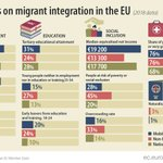 Image for the Tweet beginning: Some statistics on migrant integration
