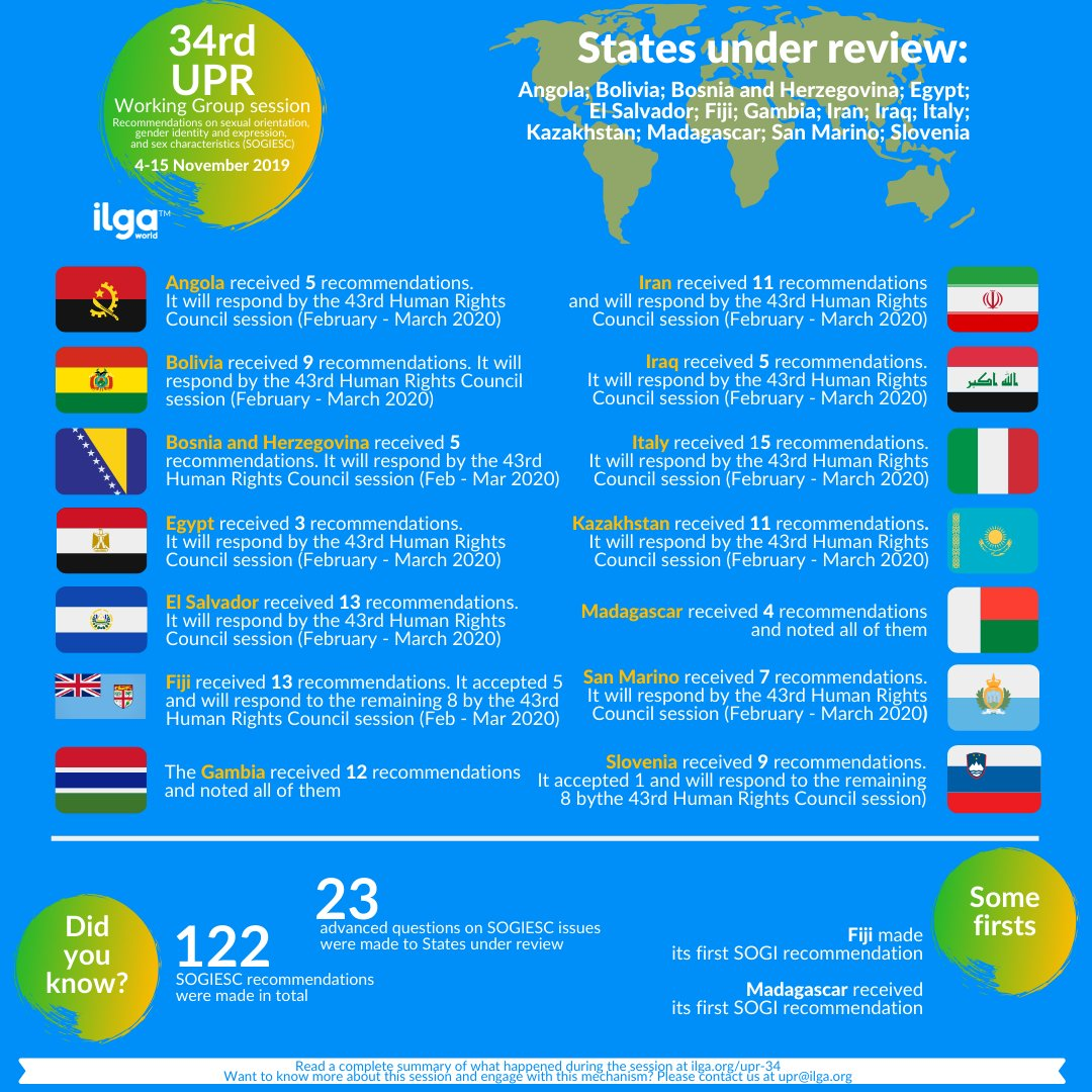 Did you know? A total of 122 SOGIESC recommendations were made to the 14 countries under review during the latest UPR Working Group session! Find out more in our latest report ➤  https:// ilga.org/upr-34     #UPR34 <br>http://pic.twitter.com/MIABpnqStk