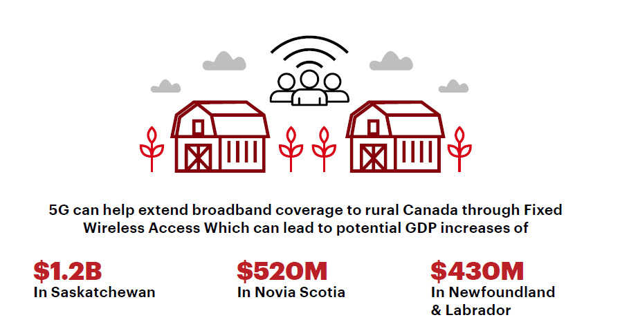 test Twitter Media - #5G-powered technologies like Fixed Wireless Access will significantly expand rural broadband connectivity, increasing GDP growth throughout Canada (including a $430M GDP increase in Newfoundland and Labrador). https://t.co/9rRRjNjpqm https://t.co/WziPNTUKyM
