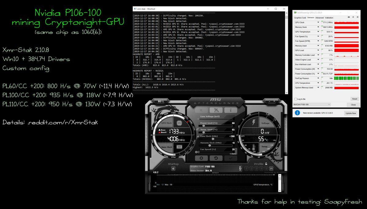 Ryoru On Twitter Nvidia P106 100 Same Chip Gtx 1060 6 Summary On Cryptonight Gpu Was Updated On Forum Thanks To Thesoapyfresh For Help In Testing Https T Co Ifmbagfaxx Small Announce Amd 5500xt Rx590 Хешрейт карт nvidia в таблицу whattomine. twitter