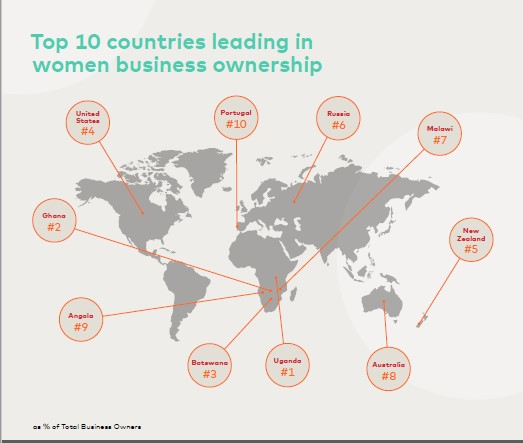 #MIWE2019: Uganda hosts the largest % of women business owners in the world. Stats show that 38.2% of all business owners in the country are women. Read the full report here: mstr.cd/2EG4Ptj