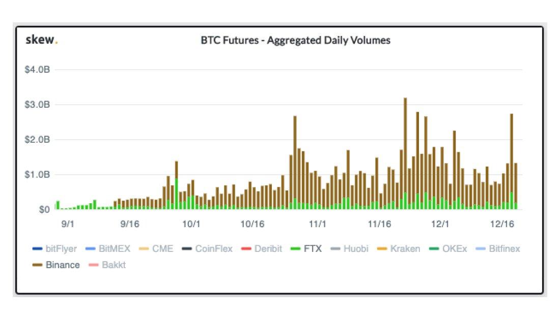 BTC Futures volume