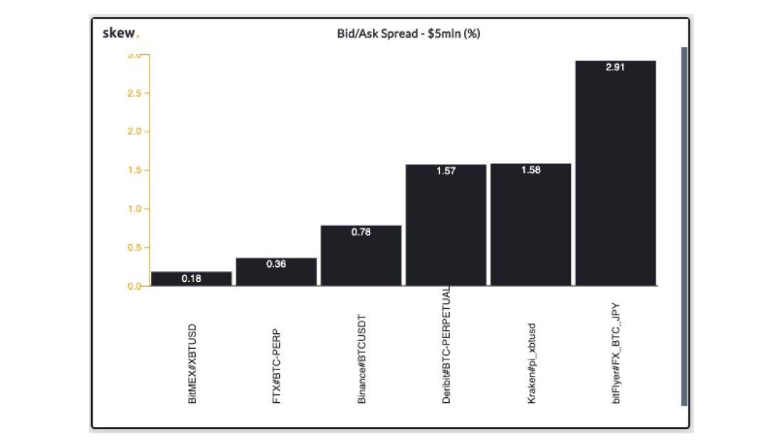 Bid/Ask Spread chart