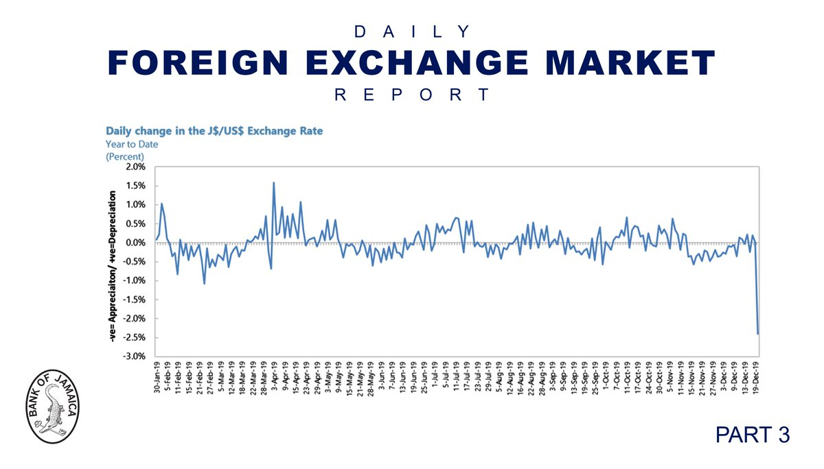 Daily Change In The Exchange Rate