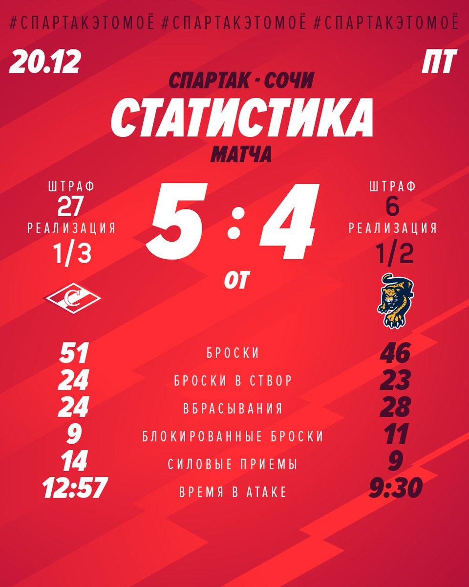 Статистика матча «Спартак» – «Сочи» 5:4 (ОТ)