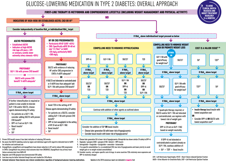 asociación americana de diabetes ada y la asociación europea para el estudio de la diabetes easd