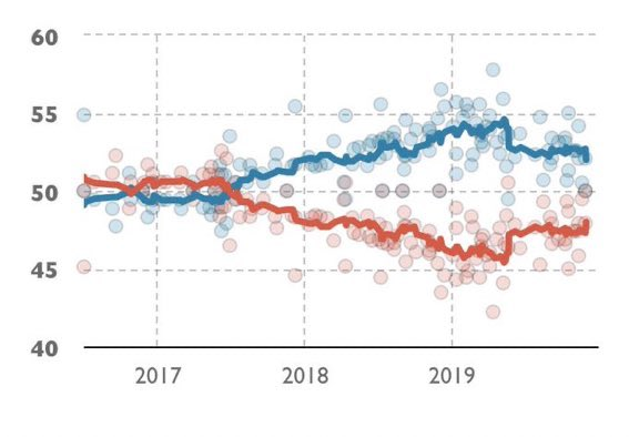 Remain has lost but it's easy to forget that it's led Leave in the polls since mid-2017. The election result flattered Leave and the UK remains a profoundly divided country.