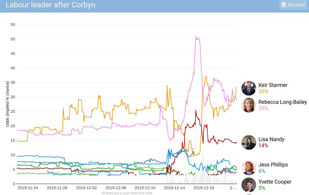 Keir Starmer back as Betfair Corbyn successor favourite. Chart @betdatapolitics