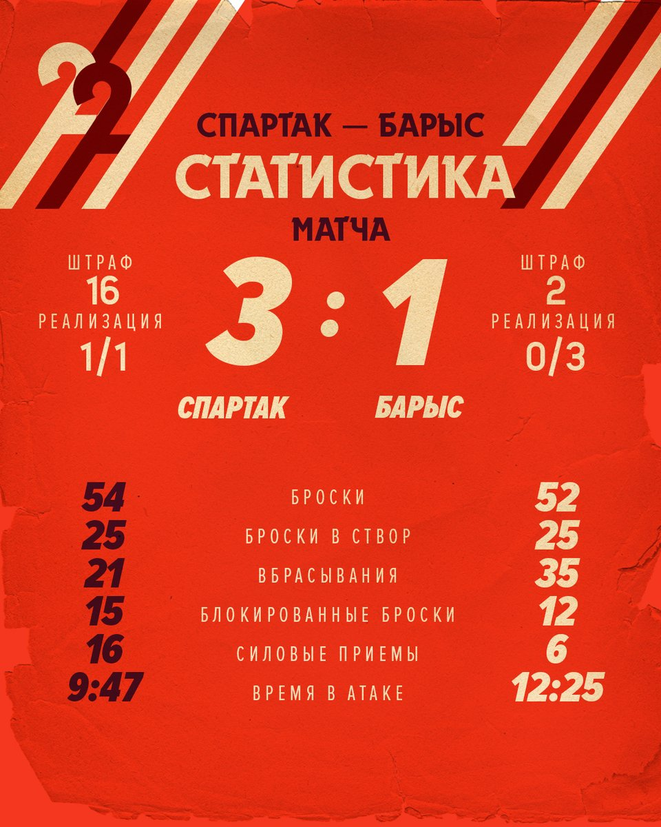 Статистика матча «Спартак» - «Барыс» 3:1