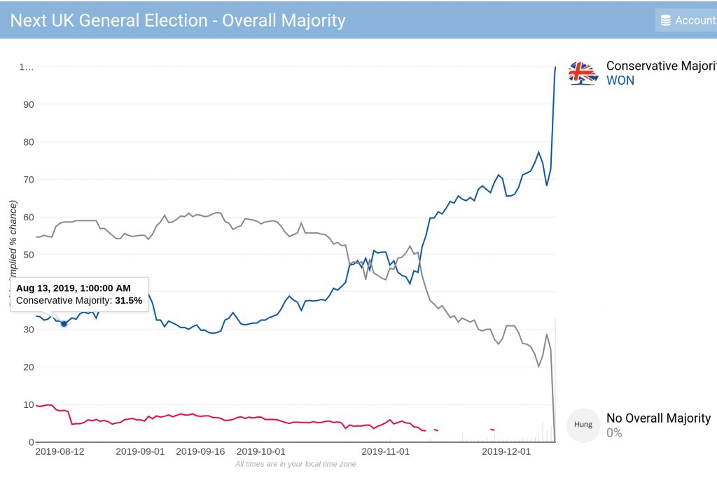 How a CON majority moved from a 31% chance to victory – the GE2019 betting timeline www2.politicalbetting.com/index.php/arch…