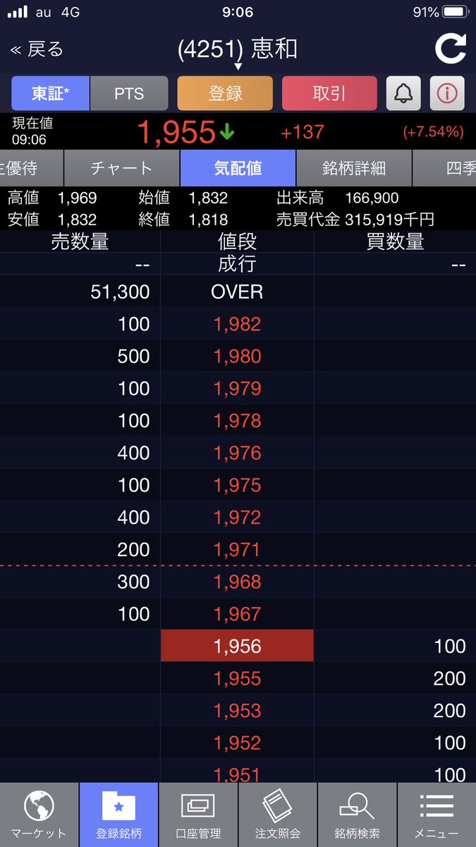 和 株価 掲示板 恵