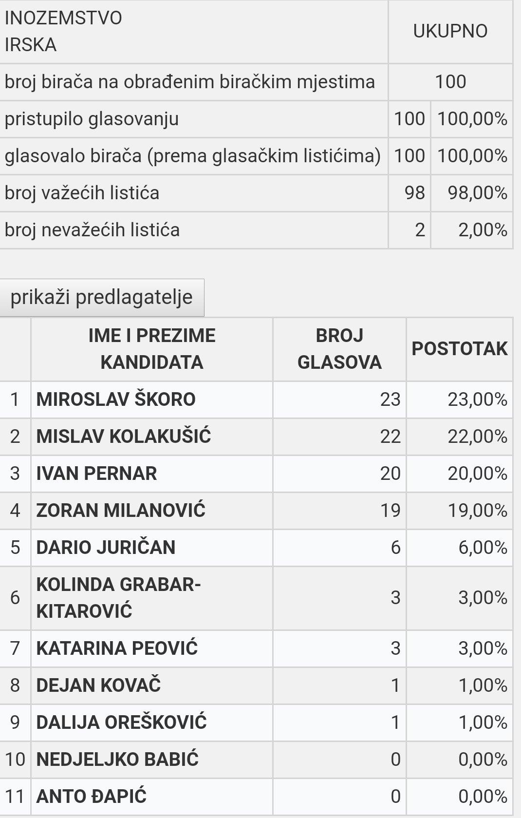 Hrvatska - Page 3 EMa6jJ7XYAAt1vn?format=jpg&name=large