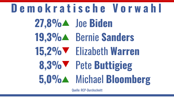 Umfragen