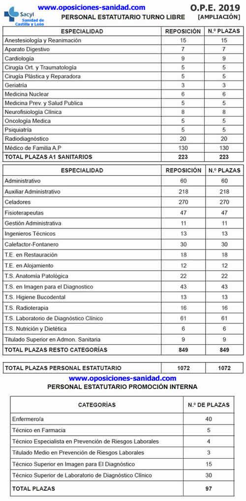 Aprobada una AMPLIACIÓN de la Oferta Pública de Empleo SACYL 2019 (Sanidad de Castilla y León)... EMds-SLW4AAl5up?format=jpg&name=medium
