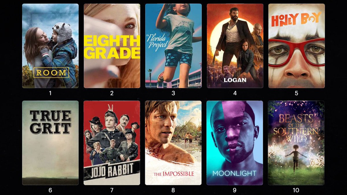"""END OF THE DECADE POLL RESULTS: """"Which Is Your Favorite Child Performance Of The Decade?""""  Here are your top 10 results... #EndOfTheDecade #Movies #Film #Cinema #Actor #Actress #NBPpolls #FilmTwitterpic.twitter.com/LqxRWIx1OP"""